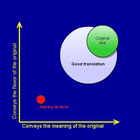 using Bible translations « God Didn't Say That