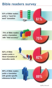 LifeWay Bible-Reading Poll Results